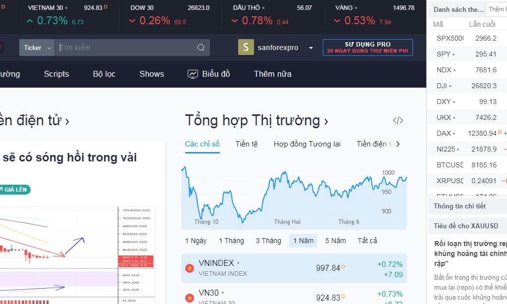 TradingView là gì? Hướng dẫn sử dụng chi tiết từ A-Z