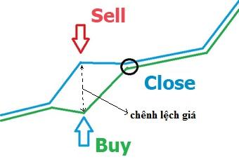 Arbitrage là gì? Kinh doanh Chênh lệch giá
