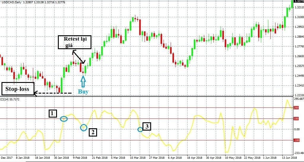 Chỉ báo CCI (Commodity Channel Index) là gì?