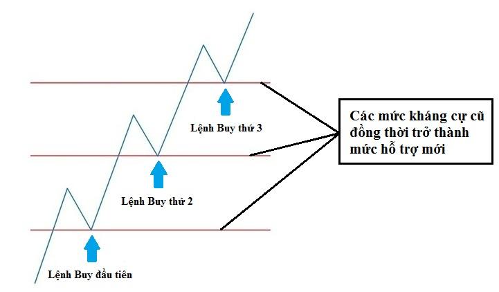 Chiến lược giao dịch Pyramid là gì?