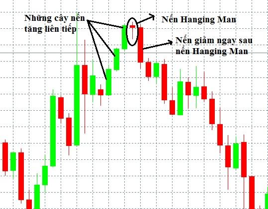 Mô hình nến Hanging Man – Nến người treo cổ