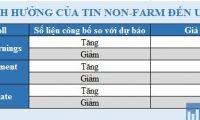 Non-farm là gì? Cách giao dịch khi có tin Non-farm