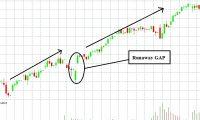 Sideway là gì? Chiến lược giao dịch khi thị trường đi ngang