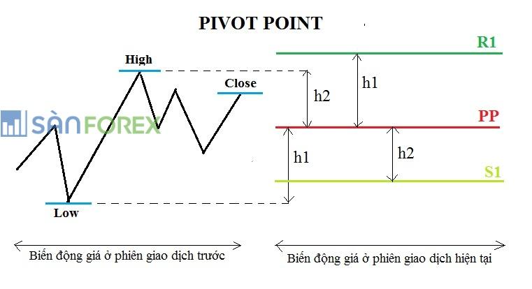 Pivot point là gì? Cách giao dịch với Pivot point
