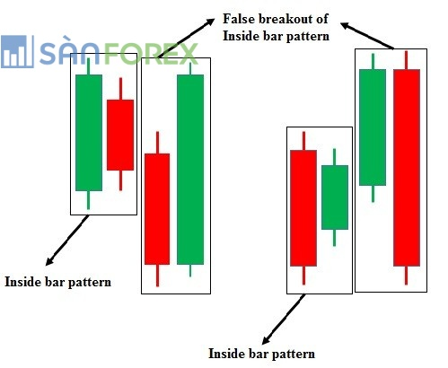 Fakey là gì? Cách giao dịch với mô hình Fakey