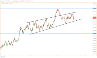 Phân tích cặp tỷ giá AUD/USD