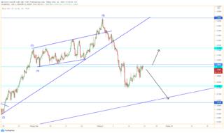 GBP/USD vẫn đang bị giới hạn ở 1.300