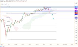 AUD / USD giảm giá theo góc 90 độ