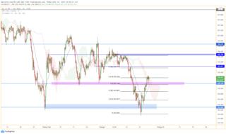 USD/JPY vượt mốc 105,00 quan trọng
