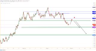 EUR/USD hướng mục tiêu 1.1500