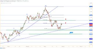 GBP / USD đã cố gắng phục hồi giá trong ngắn hạn