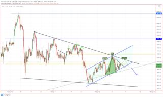Phân tích giá vàng XAU/USD, cần sự thúc đẩy mới để tăng trưởng tiếp tục