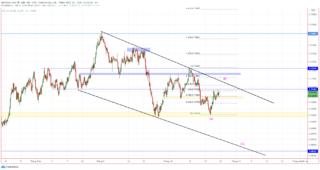 AUD/USD chờ đợi sự phá vỡ dưới 0.7100