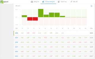 Top 5 quỹ đầu tư chứng khoán Mỹ trên Etoro