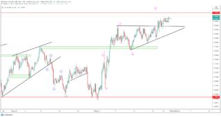 AUD/USD tiến gần tới đỉnh cao tháng 9