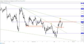 USD / JPY sẵn sàng để bứt phá tăng giá khi Nhật Bản bắt đầu các hạn chế mới