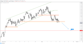 EUR / USD: Đây là mức tiếp theo cần theo dõi sau khi đột phá giảm giá