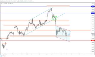 Triển vọng giá vàng khi phục hồi từ mức thấp nhất trong 6 tuần