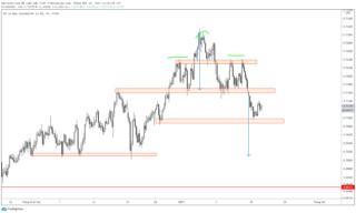 NZD / USD xuất hiện mô hình vai đầu vai báo hiệu giảm giá tiếp tục
