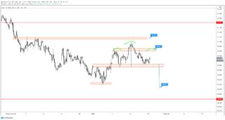 DXY: Chỉ số đô la Mỹ đang hình thành mô hình vai đầu vai trước quyết định của FOMC