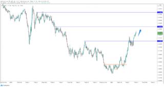 USD / CHF tăng sau khi CPI Thụy Sĩ tăng mang theo cơ hội thương mại
