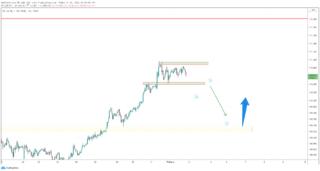Tỷ giá USD / JPY tăng lên mức cao nhất trong 10 tháng khi đồng yên bị bán tháo