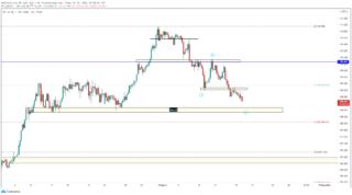 USD/JPY có thể tiếp tục giảm khi đồng bạc xanh bị bán tháo