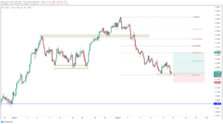 USD / CHF gặp khó khăn khi dữ liệu lạm phát yếu của Thụy Sĩ