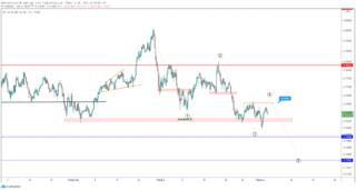 AUD / USD dao động hẹp trước quyết định lãi suất RBA