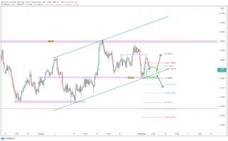 GBP/USD giảm mạnh trước quyết định của BOE.