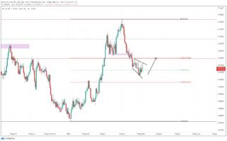 Dự báo USD / CHF khi kinh tế Thụy Sĩ phục hồi tăng tốc