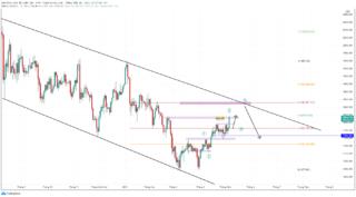 Giá vàng bứt phá tăng trong bối cảnh đồng đô la suy yếu