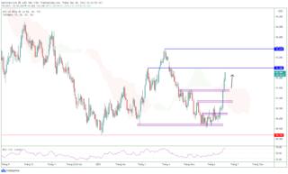 Chỉ số đô la DXY tăng liên tục sau quyết định của Fed