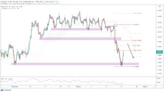 GBP / USD tăng lên khi trọng tâm chuyển sang lời khai của BOE và Powell