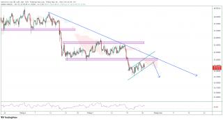 Giá bạc: điều gì sẽ xảy ra với quyết định về lãi suất của Fed