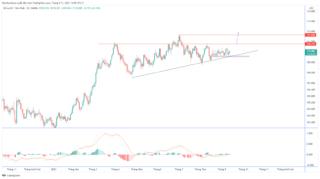 Dự báo tỷ giá USD / JPY sau khi dữ liệu PPI của Nhật Bản yếu