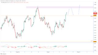 Dự báo chỉ số đô la Mỹ (DXY): rọng tâm là thảm họa của Fed và Evergrande