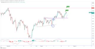 Dự đoán giá dầu khi Goldman Sachs điều chỉnh dự báo