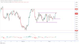 Dự báo USD / CHF khi nền kinh tế Thụy Sĩ phục hồi