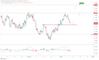 Dự đoán EUR / USD trước quyết định lãi suất của ECB
