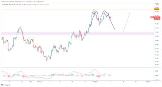 DXY: Dự báo chỉ số đô la Mỹ trước dữ liệu lạm phát của Mỹ