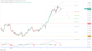 Dự báo USD / JPY trước dữ liệu lạm phát tiêu dùng của Mỹ